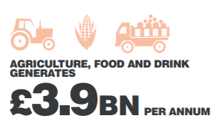 Icon agriculture, food and drink generates £3.9bn per annum