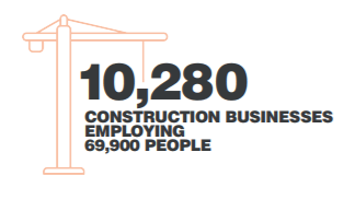 Icon 10,280 construction businesses employing 69,900 people