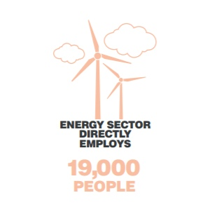Icon Icon Energy sector directly employs 19,000 people