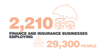 icon 2,210 finance and insurance businesses employing 29,300 people