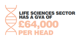 Icon Life sciences sector has a GVA of £64,000 per head