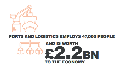 Icon ports and logistics employs 47,000 people and is worth £2.2bn to the economy