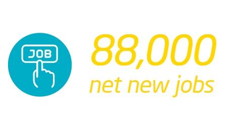 Icon 88,000 net new jobs