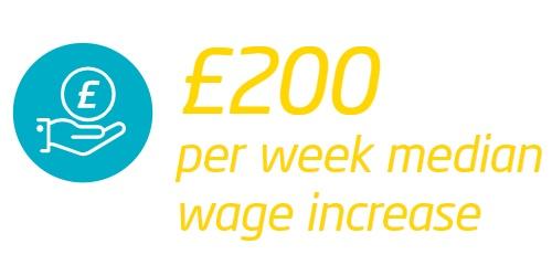 Icon £200 per week median wage increase