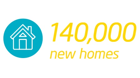 Icon 140,000 new homes