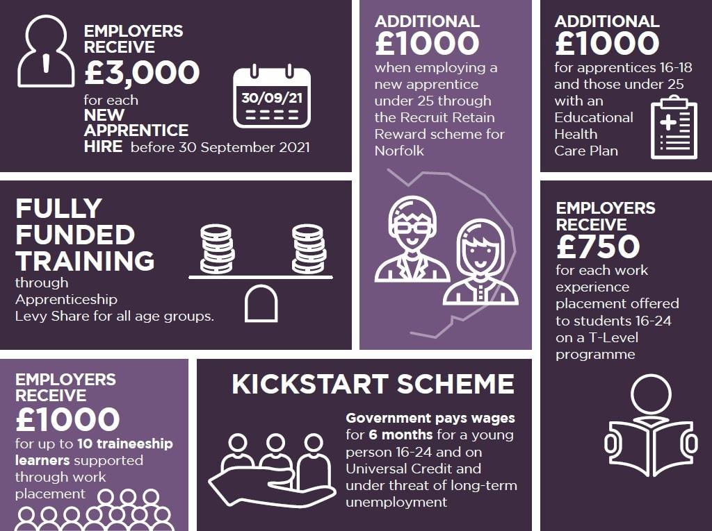 Finance around apprenticeships